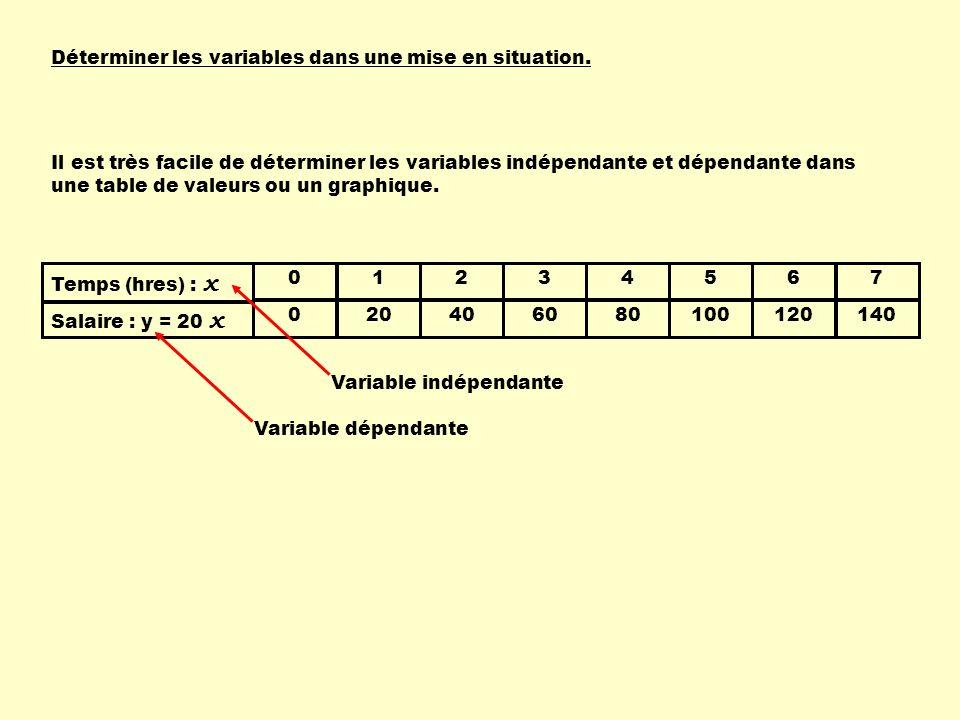 Déterminer les variables dans une mise en situation.
