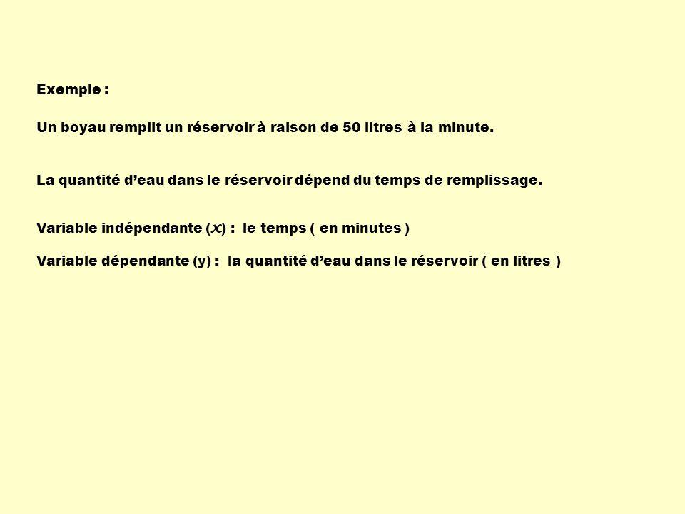 Exemple : Variable indépendante ( x ) : le temps ( en minutes ) Variable dépendante (y) :la quantité deau dans le réservoir ( en litres ) La quantité deau dans le réservoir dépend du temps de remplissage.