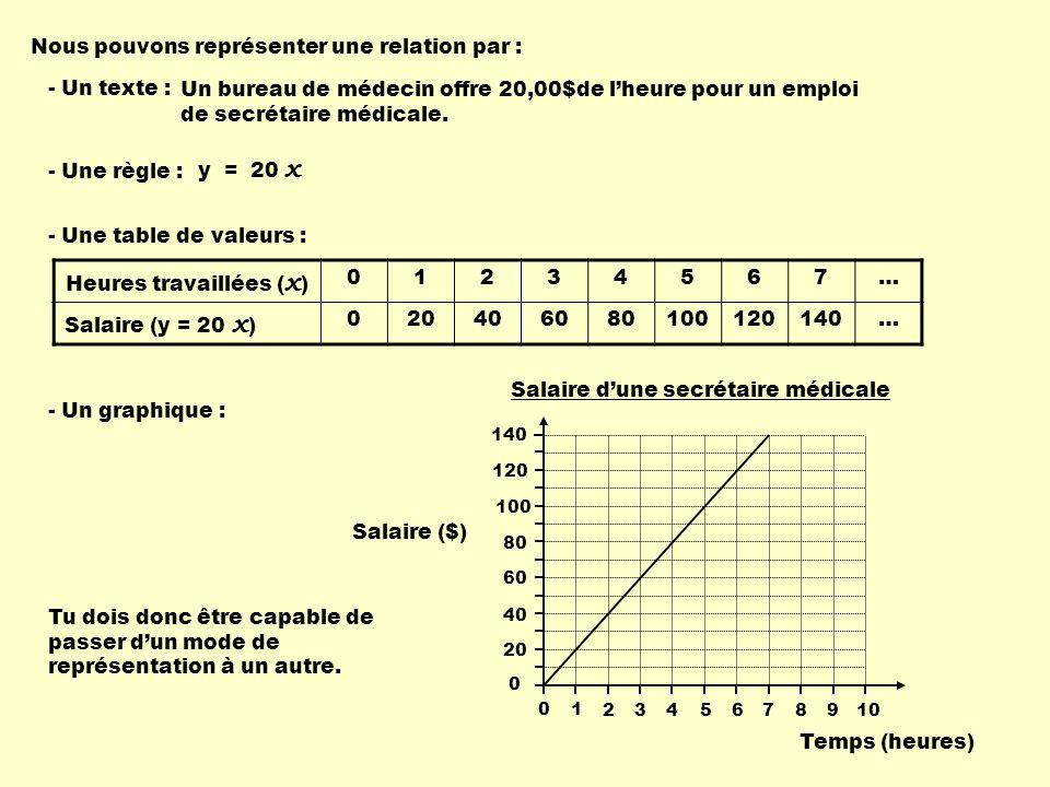 Problème : Complète cette table de valeurs et trace le graphique de la règle y = 4 x + 5 selon les valeurs de x indiquées dans la table.