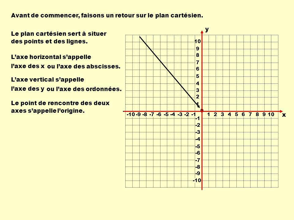 2 5 8 12 15 17 20 0 13 25 37 53 65 73 85 5 x y = 4x + 5 0 y x 2468101214161820 30 40 50 60 70 80 90 10 100 Remarque : Les calculs ne coïncident pas toujours avec la grille du graphique; la précision est donc de mise.