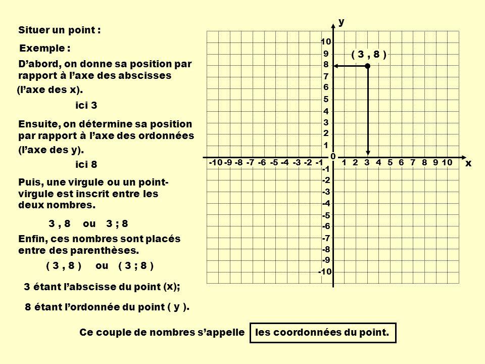 2 3 4 5 6 7 8 9 10 1 -9 -8 -7 -6 -5 -4 -3 -2 -10 -9-8-7-6-5-4-3-2 12345678910 y 0 x Situer un point : Exemple : Dabord, on donne sa position par rapport à laxe des abscisses ici 3 Ensuite, on détermine sa position par rapport à laxe des ordonnées ici 8 Puis, une virgule ou un point- virgule est inscrit entre les deux nombres.