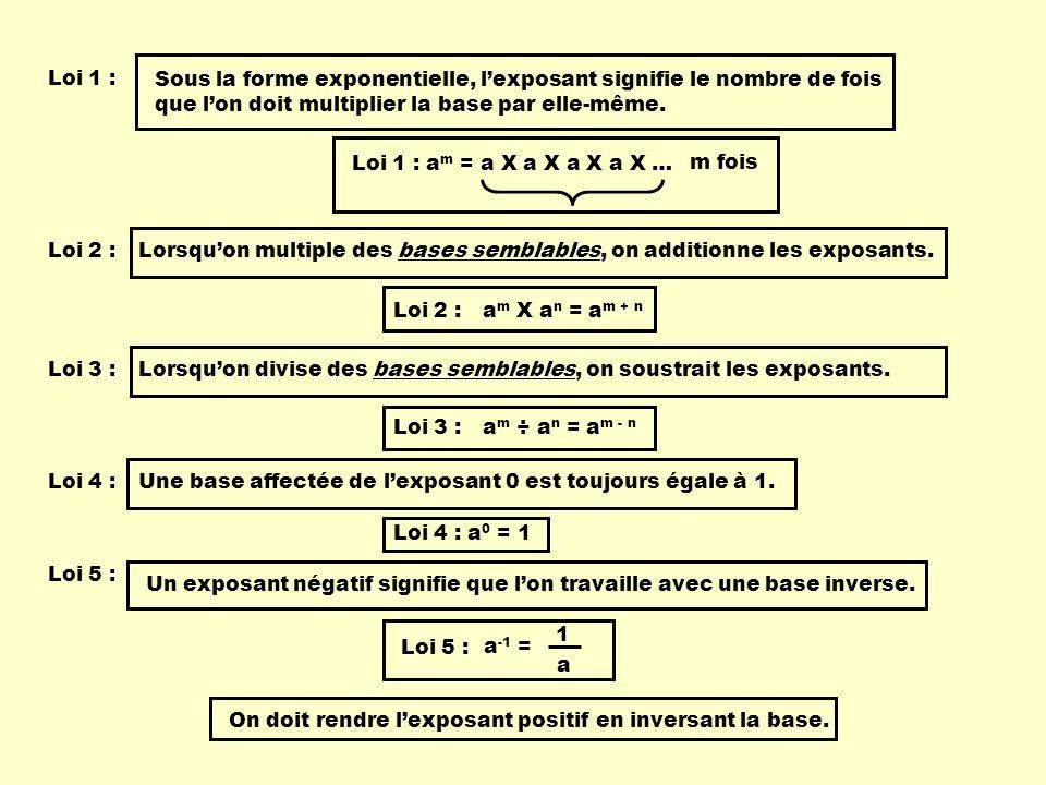 Sous la forme exponentielle, lexposant signifie le nombre de fois que lon doit multiplier la base par elle-même. Loi 1 : Loi 2 : Lorsquon multiple des