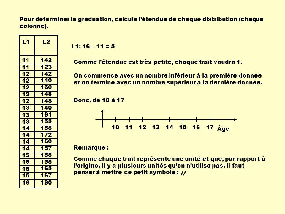 Comme chaque trait représente une unité et que, par rapport à lorigine, il y a plusieurs unités quon nutilise pas, il faut penser à mettre ce petit symbole : 11 12 13 14 15 16 13 142 123 142 140 160 148 140 155 172 160 157 155 165 167 180 161 L1L2 Pour déterminer la graduation, calcule létendue de chaque distribution (chaque colonne).