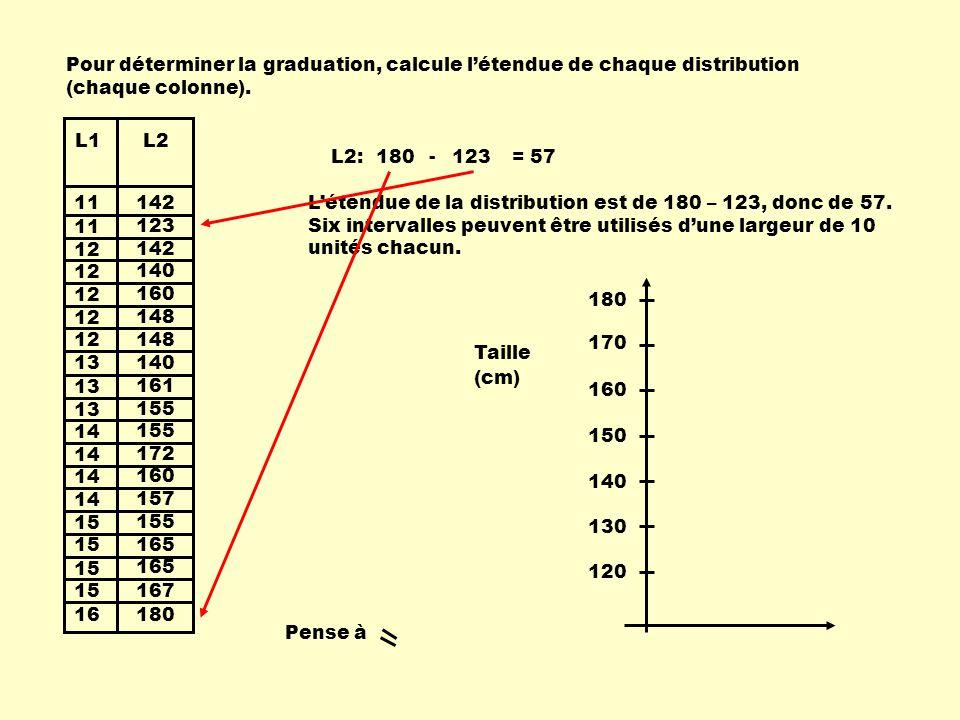 11 12 13 14 15 16 13 142 123 142 140 160 148 140 155 172 160 157 155 165 167 180 161 L1L2 Pour déterminer la graduation, calcule létendue de chaque distribution (chaque colonne).