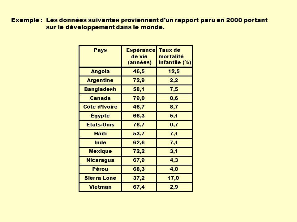 Exemple : PaysTaux de mortalité infantile (%) Angola Argentine Bangladesh Canada Côte dIvoire Égypte États-Unis Haïti Inde Mexique Nicaragua Pérou Sie