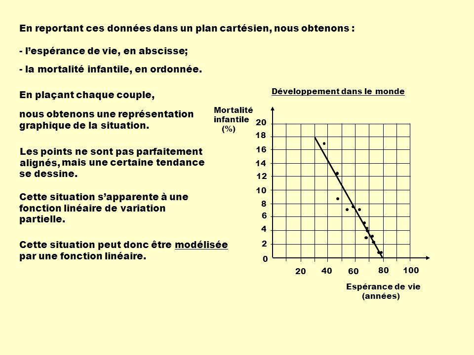 Développement dans le monde 0 Mortalité infantile (%) 4 2 6 10 8 14 12 16 20 18 20 40 60 80 100 Espérance de vie (années) En reportant ces données dans un plan cartésien, nous obtenons : - lespérance de vie, en abscisse; - la mortalité infantile, en ordonnée.