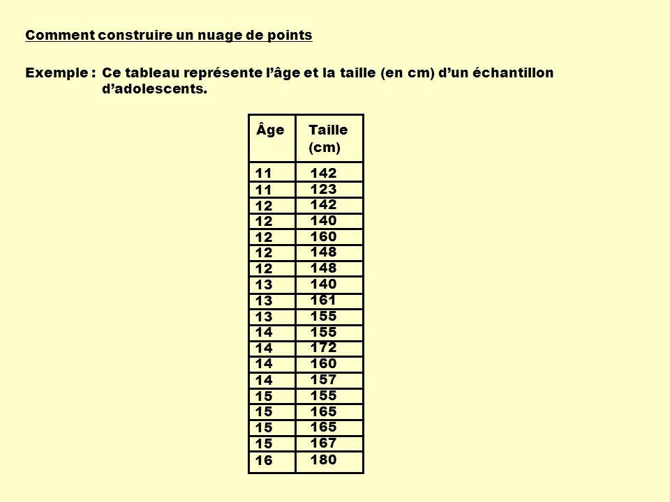 11 12 13 14 15 16 13 142 123 142 140 160 148 140 155 172 160 157 155 165 167 180 161 ÂgeTaille (cm) Chaque couple de données sécrit comme un couple de coordonnées dans le plan cartésien.