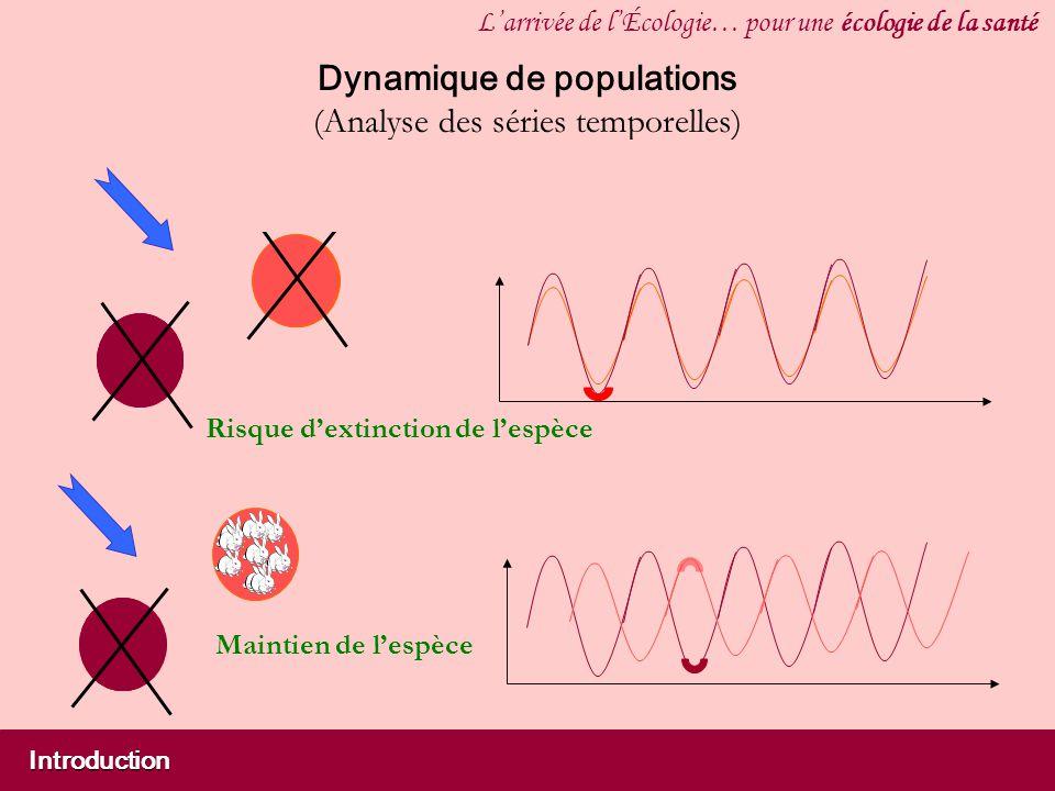 Introduction Larrivée de lÉcologie… pour une écologie de la santé Dynamique de populations (Analyse des séries temporelles) Périodicités Synchronisme Risque dextinction de lespèce Maintien de lespèce