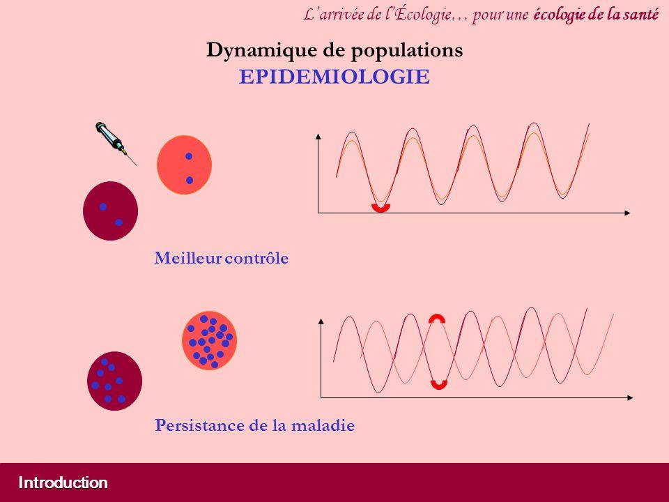 Introduction Larrivée de lÉcologie… pour une écologie de la santé Dynamique de populations EPIDEMIOLOGIE Meilleur contrôle Persistance de la maladie