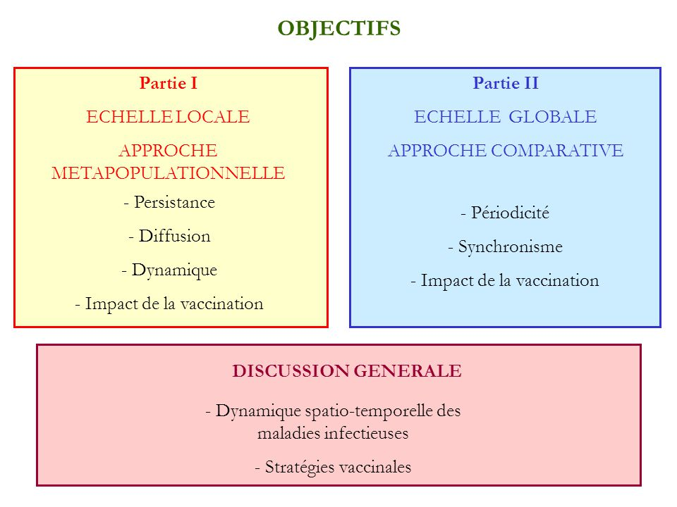 OBJECTIFS Partie I ECHELLE LOCALE APPROCHE METAPOPULATIONNELLE Partie II ECHELLE GLOBALE APPROCHE COMPARATIVE - Persistance - Diffusion - Dynamique -