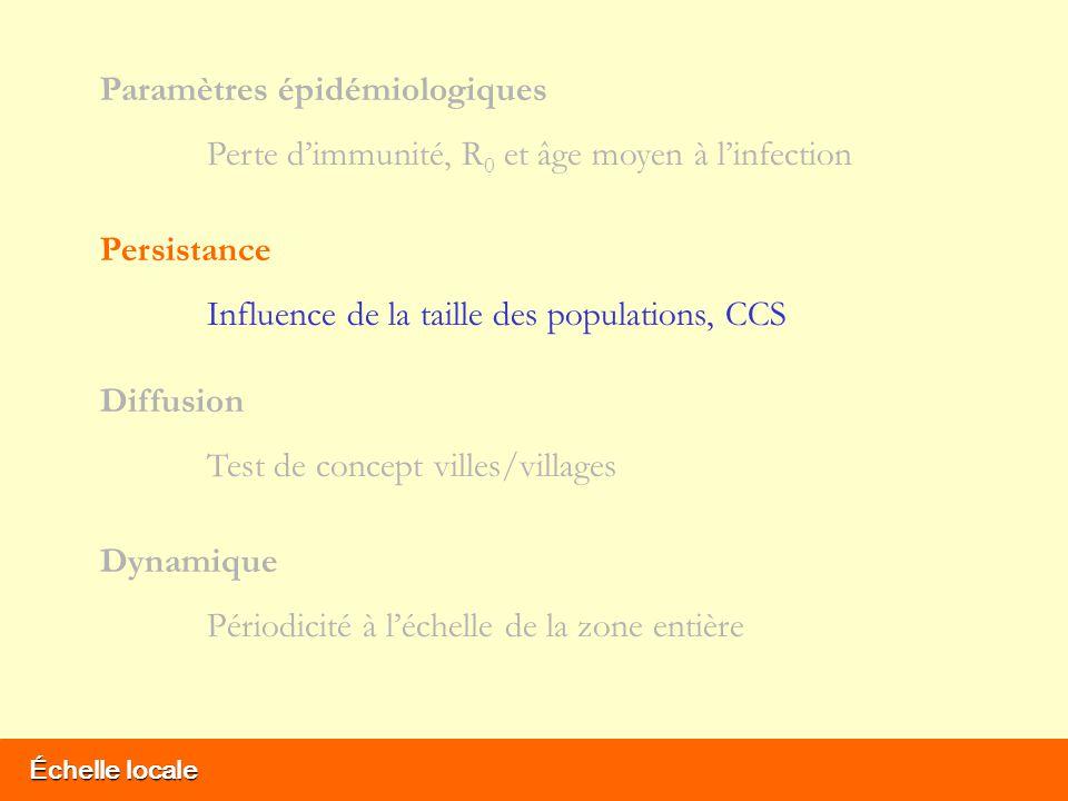 Échelle locale Paramètres épidémiologiques Perte dimmunité, R 0 et âge moyen à linfection Persistance Influence de la taille des populations, CCS Diffusion Test de concept villes/villages Dynamique Périodicité à léchelle de la zone entière