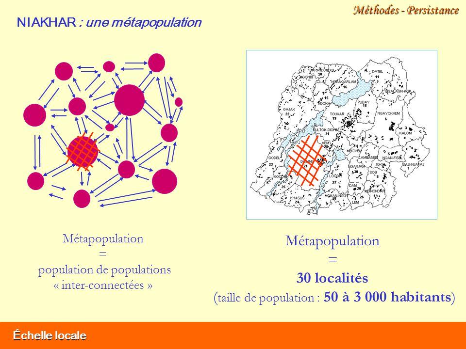 Échelle locale Méthodes - Persistance NIAKHAR : une métapopulation Métapopulation = population de populations « inter-connectées » Métapopulation = 30 localités ( taille de population : 50 à 3 000 habitants)