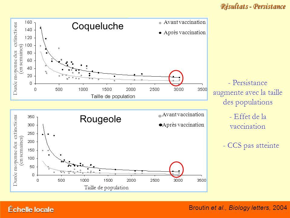 Échelle locale Résultats - Persistance Avant vaccination Après vaccination Durée moyenne des extinctions (en semaines) Taille de population Coqueluche