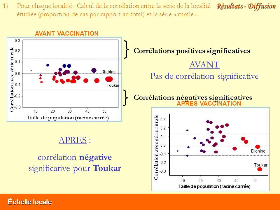 Échelle locale Résultats - Diffusion 1)Pour chaque localité : Calcul de la corrélation entre la série de la localité étudiée (proportion de cas par rapport au total) et la série « rurale » Corrélations positives significatives Taille de population (racine carrée) Corrélation avec série rurale Toukar Diohine AVANT VACCINATION 1020304050 -0.3 -0.2 -0.1 0.0 0.1 0.2 0.3 AVANT Pas de corrélation significative 1020304050 -0.3 -0.2 -0.1 0.0 0.1 0.2 0.3 Taille de population (racine carrée) Corrélation avec série rurale Toukar Diohine APRES VACCINATION APRES : corrélation négative significative pour Toukar Corrélations négatives significatives Corrélations positives significatives