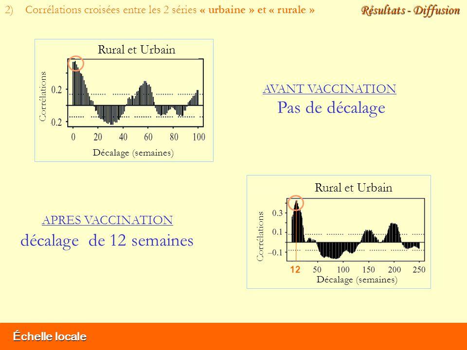 Rural et Urbain Décalage (semaines) Corrélations Décalage (semaines) Rural et Urbain Corrélations Échelle locale Résultats - Diffusion AVANT VACCINATI