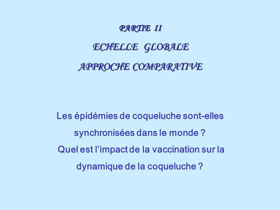 PARTIE II ECHELLE GLOBALE APPROCHE COMPARATIVE Les épidémies de coqueluche sont-elles synchronisées dans le monde ? Quel est limpact de la vaccination