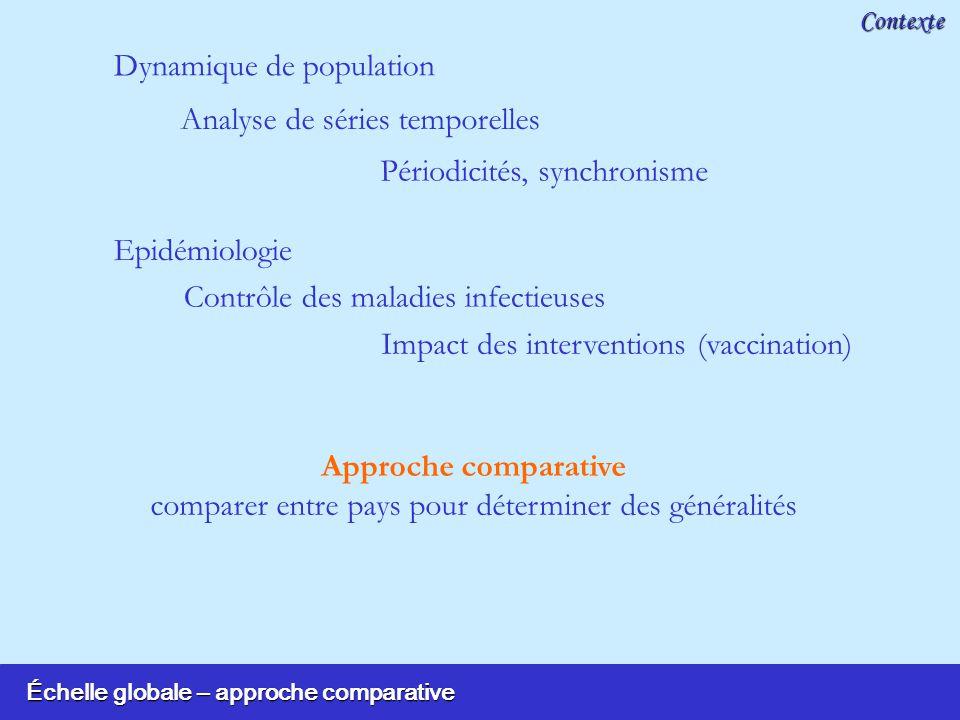 Échelle globale – approche comparative Contexte Dynamique de population Epidémiologie Approche comparative comparer entre pays pour déterminer des gén