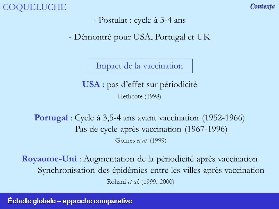 Échelle globale – approche comparative Contexte - Postulat : cycle à 3-4 ans - Démontré pour USA, Portugal et UK COQUELUCHE Impact de la vaccination USA : pas deffet sur périodicité Hethcote (1998) Portugal : Cycle à 3,5-4 ans avant vaccination (1952-1966) Pas de cycle après vaccination (1967-1996) Gomes et al.