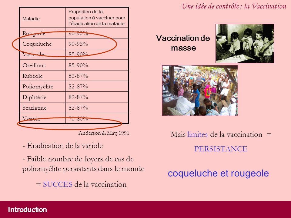 Introduction Une idée de contrôle : la Vaccination - Éradication de la variole Mais limites de la vaccination = PERSISTANCE Vaccination de masse Maladie Proportion de la population à vacciner pour léradication de la maladie Rougeole90-95% Coqueluche90-95% Varicelle85-90% Oreillons85-90% Rubéole82-87% Poliomyélite82-87% Diphtérie82-87% Scarlatine82-87% Variole70-80% coqueluche et rougeole Anderson & May, 1991 - Faible nombre de foyers de cas de poliomyélite persistants dans le monde = SUCCES de la vaccination