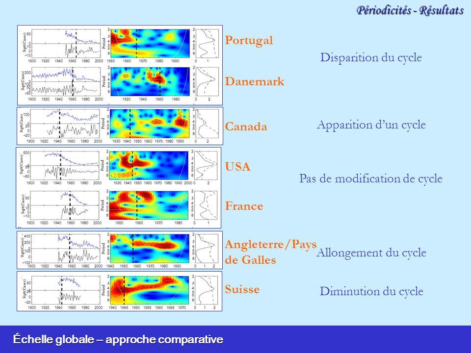 Échelle globale – approche comparative Périodicités - Résultats Danemark Portugal Canada Angleterre/Pays de Galles Suisse Pas de modification de cycle