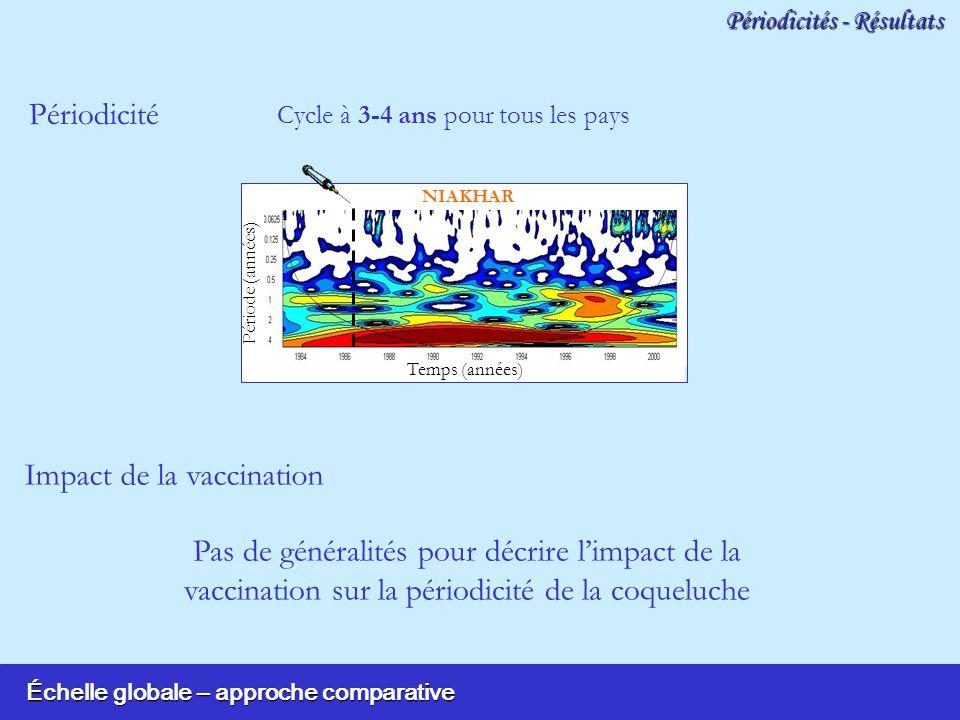 Échelle globale – approche comparative Temps (années) Période (années) NIAKHAR Pas de généralités pour décrire limpact de la vaccination sur la périod