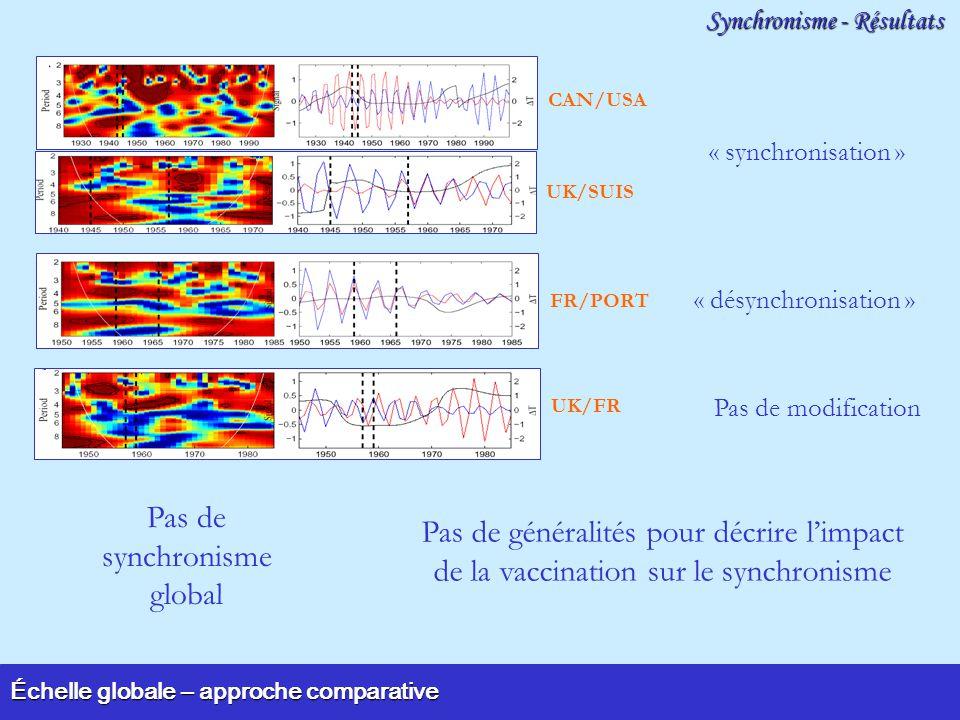 Échelle globale – approche comparative Synchronisme - Résultats CAN/USA UK/SUIS Pas de généralités pour décrire limpact de la vaccination sur le synchronisme Pas de synchronisme global FR/PORT UK/FR « synchronisation » « désynchronisation » Pas de modification