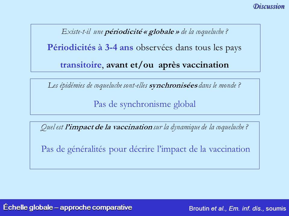 Échelle globale – approche comparative Discussion Périodicités à 3-4 ans observées dans tous les pays transitoire, avant et/ou après vaccination Pas d