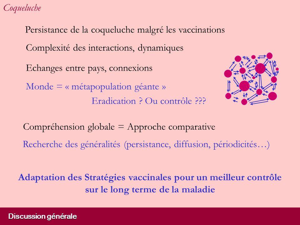 Coqueluche Echanges entre pays, connexions Persistance de la coqueluche malgré les vaccinations Monde = « métapopulation géante » Compréhension global
