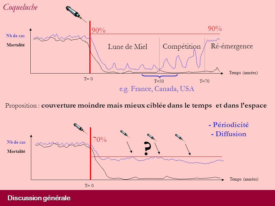 Mortalité Nb de cas 90% T= 0 Temps (années) T=50T=70 Lune de Miel Compétition Ré-émergence 90% e.g.