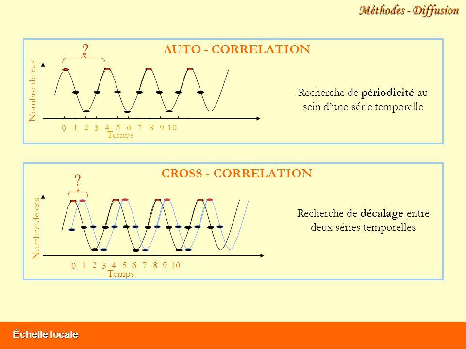 Échelle locale Méthodes - Diffusion AUTO - CORRELATION 1012 3 456789 0 Temps Nombre de cas 1012 3 456789 0 Temps Nombre de cas CROSS - CORRELATION Recherche de périodicité au sein dune série temporelle .