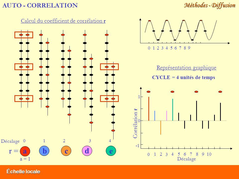 Échelle locale Méthodes - Diffusion Calcul du coefficient de corrélation r Décalage 1012 3 456789 0 Corrélation r 0 1 Représentation graphique b c d e r = Décalage 12340 CYCLE = 4 unités de temps a a = 1 AUTO - CORRELATION 12 3 45678 9 0