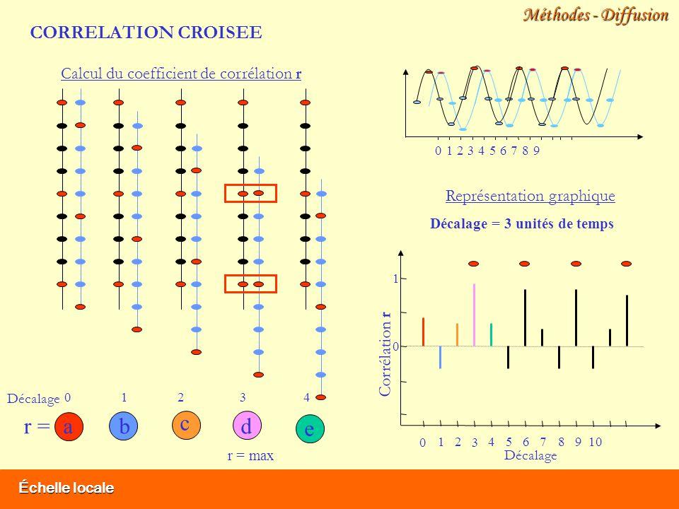 Échelle locale Méthodes - Diffusion a Calcul du coefficient de corrélation r r = Décalage 12340 1012 3 456789 0 Corrélation r 0 1 Représentation graphique b c e Décalage = 3 unités de temps d r = max 12 3 45678 9 0 CORRELATION CROISEE
