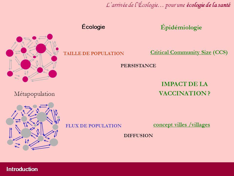 Introduction Larrivée de lÉcologie… pour une écologie de la santé concept villes /villages IMPACT DE LA VACCINATION ? Métapopulation Écologie TAILLE D