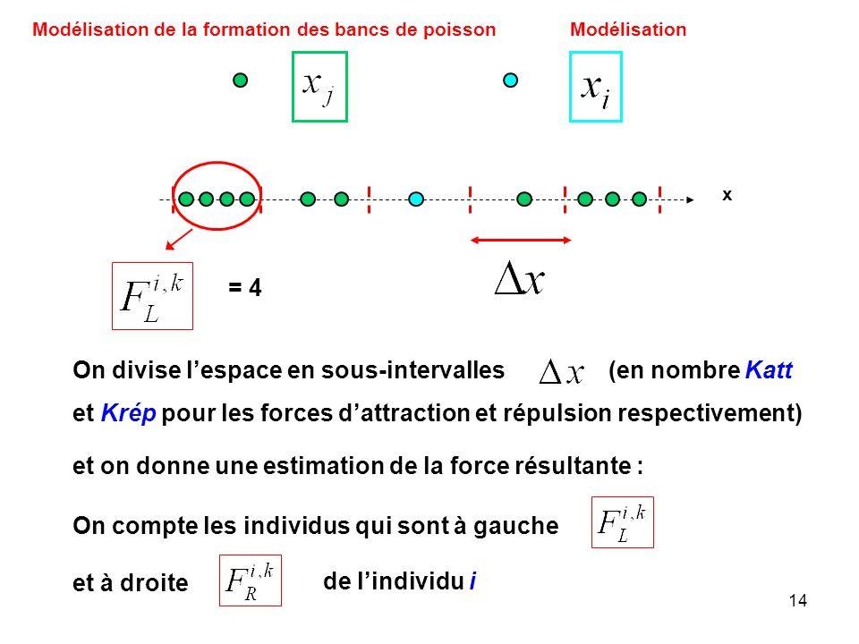 14 Modélisation de la formation des bancs de poissonModélisation On divise lespace en sous-intervalles (en nombre Katt et Krép pour les forces dattrac