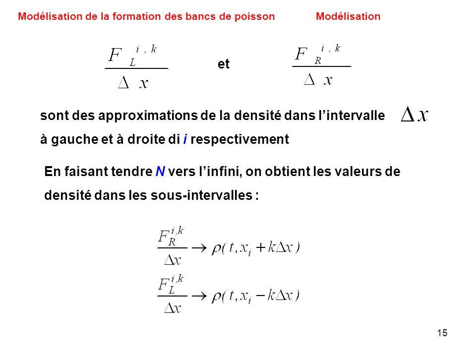 15 Modélisation de la formation des bancs de poissonModélisation sont des approximations de la densité dans lintervalle à gauche et à droite di i resp