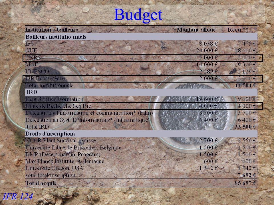 IFR 124 Budget