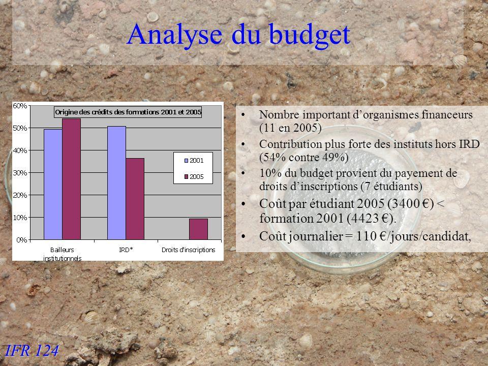 IFR 124 Analyse du budget Nombre important dorganismes financeurs (11 en 2005) Contribution plus forte des instituts hors IRD (54% contre 49%) 10% du budget provient du payement de droits dinscriptions (7 étudiants) Coût par étudiant 2005 (3400 ) < formation 2001 (4423 ).