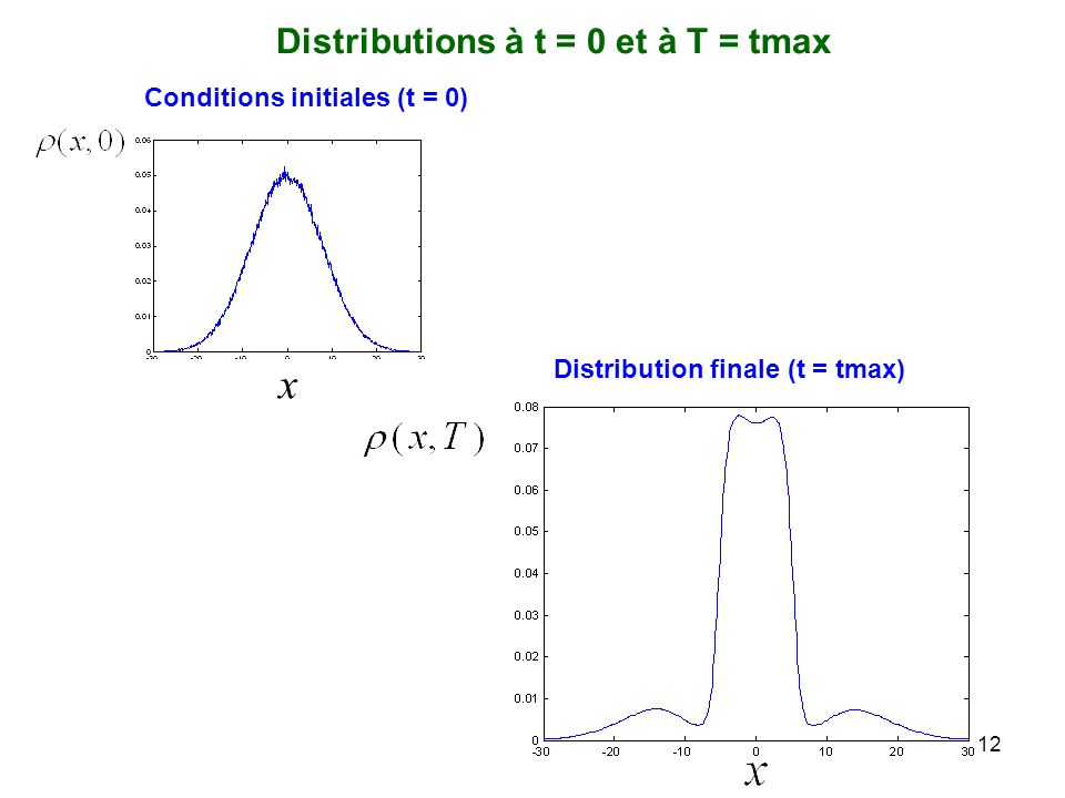 12 Distribution finale (t = tmax) Conditions initiales (t = 0) x Distributions à t = 0 et à T = tmax