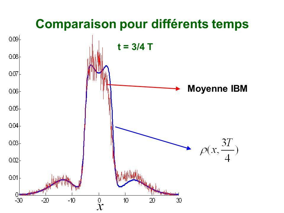 Moyenne IBM Comparaison pour différents temps t = 3/4 T