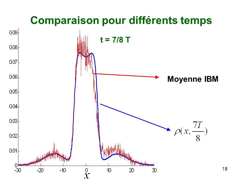 18 Moyenne IBM Comparaison pour différents temps t = 7/8 T