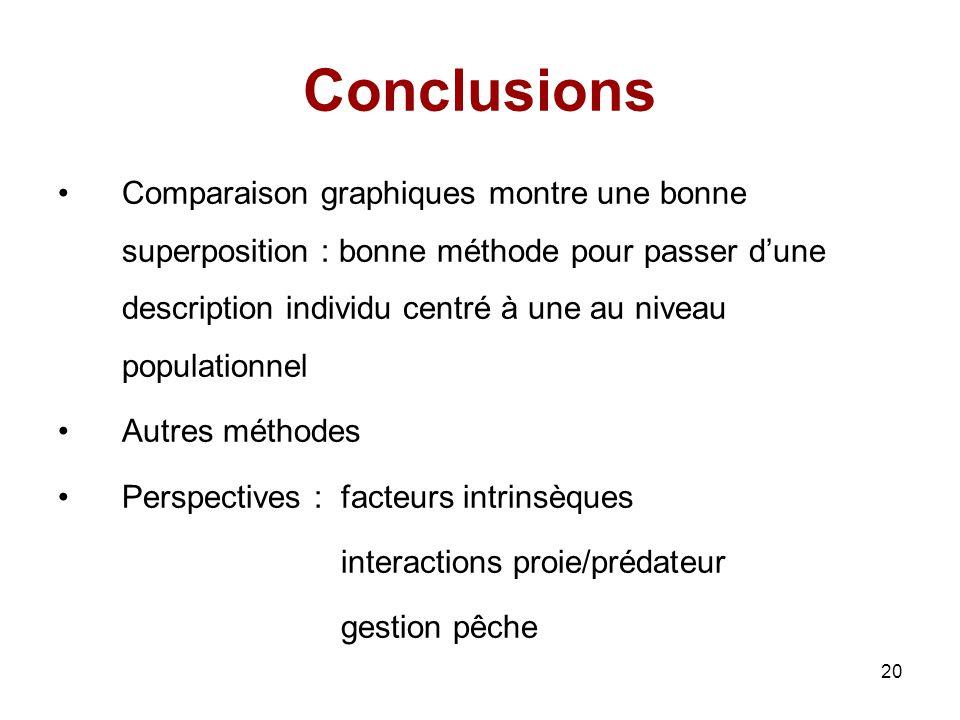 20 Conclusions Comparaison graphiques montre une bonne superposition : bonne méthode pour passer dune description individu centré à une au niveau popu