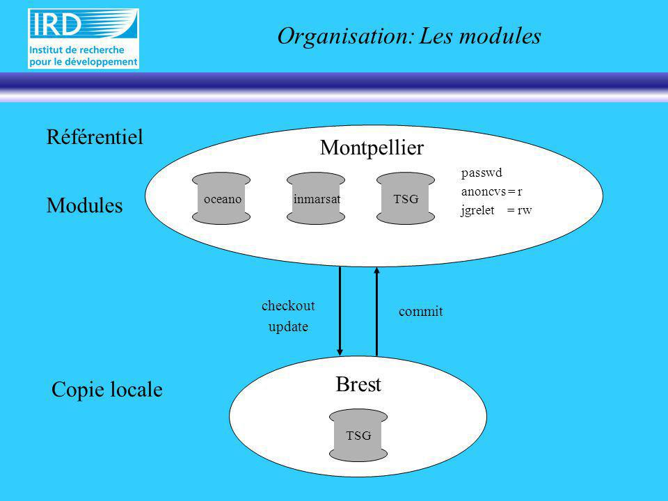 Organisation: Les modules checkout update commit Référentiel Copie locale Montpellier Modules oceanoinmarsatTSG passwd anoncvs = r jgrelet = rw TSG Brest