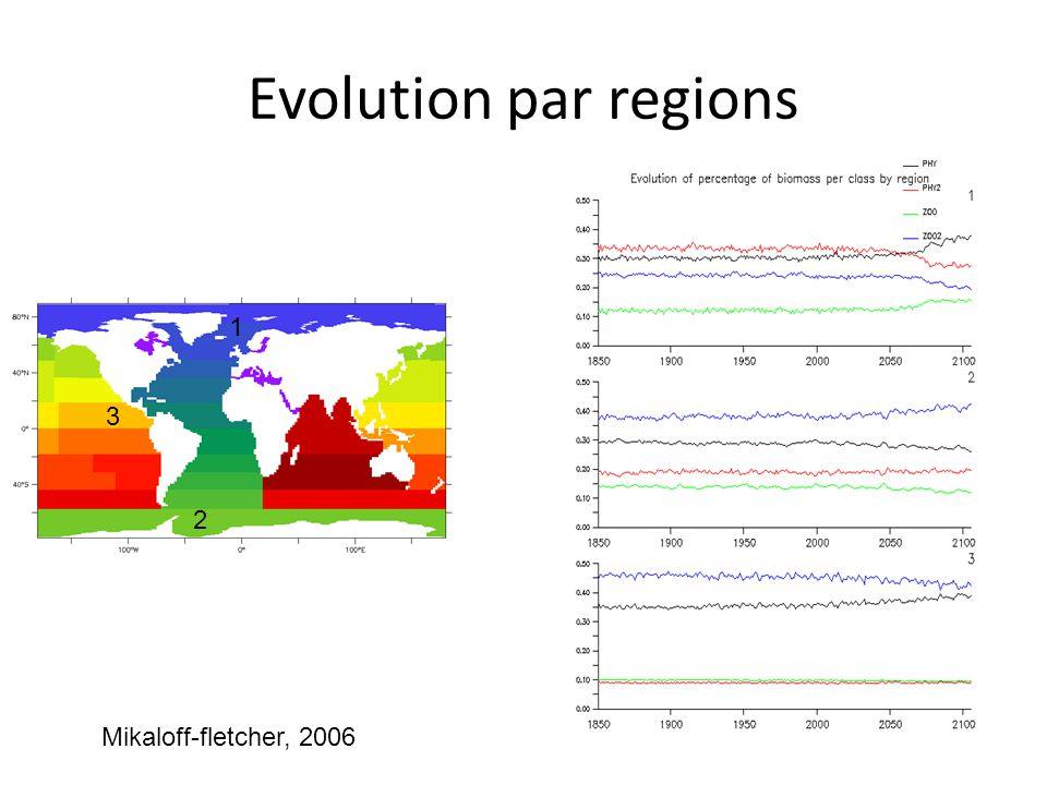 Evolution par regions 1 3 2 Mikaloff-fletcher, 2006