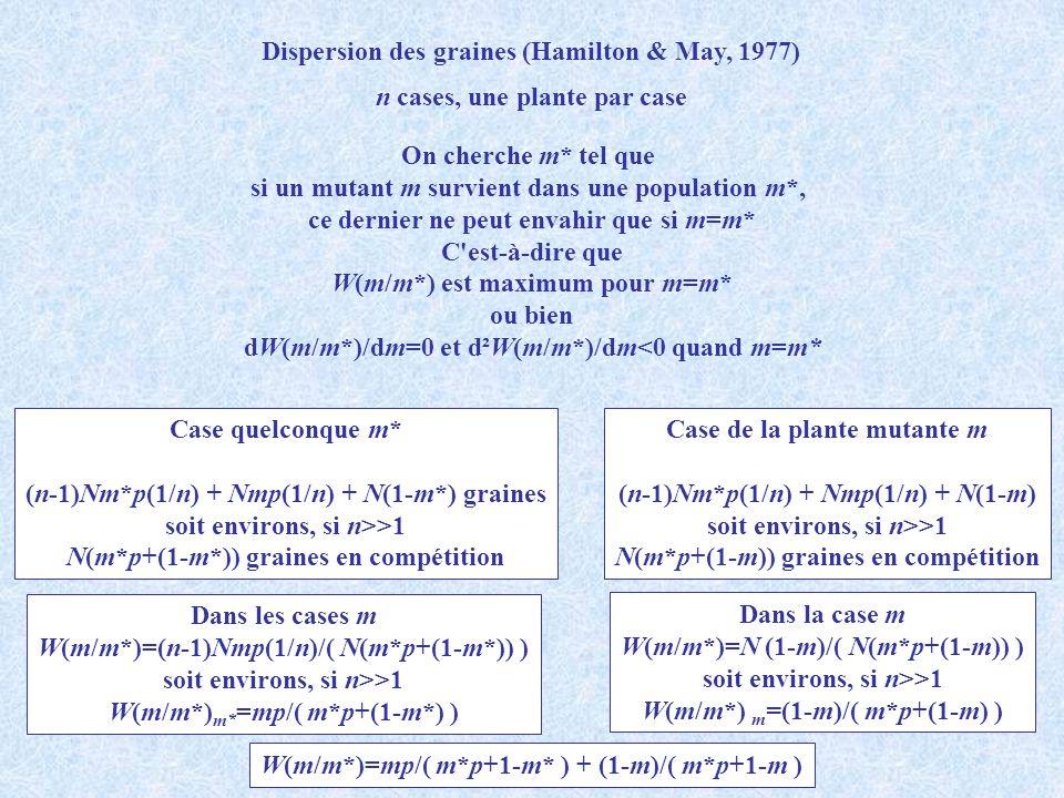 Dispersion des graines (Hamilton & May, 1977) On cherche m* tel que si un mutant m survient dans une population m*, ce dernier ne peut envahir que si