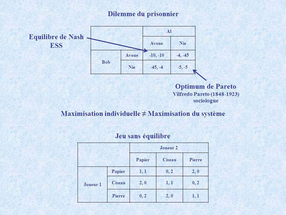Dilemme du prisonnier Al AvoueNie Bob Avoue-10, -10-4, -45 Nie-45, -4-5, -5 Equilibre de Nash ESS Optimum de Pareto Vilfredo Pareto (1848-1923) sociol