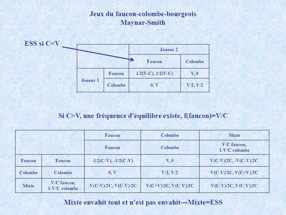 Jeux du faucon-colombe-bourgeois Maynar-Smith Joueur 2 FauconColombe Joueur 1 Faucon1/2(V-C), 1/2(V-C)V, 0 Colombe0, VV/2, V/2 ESS si C<V Si C>V, une
