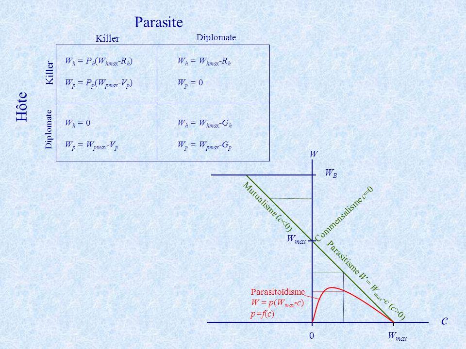 Parasite Hôte Killer Diplomate Killer Diplomate W h = P h (W hmax -R h ) W p = P p (W pmax -V p ) W h = W hmax -R h W p = 0 W h = 0 W p = W pmax -V p