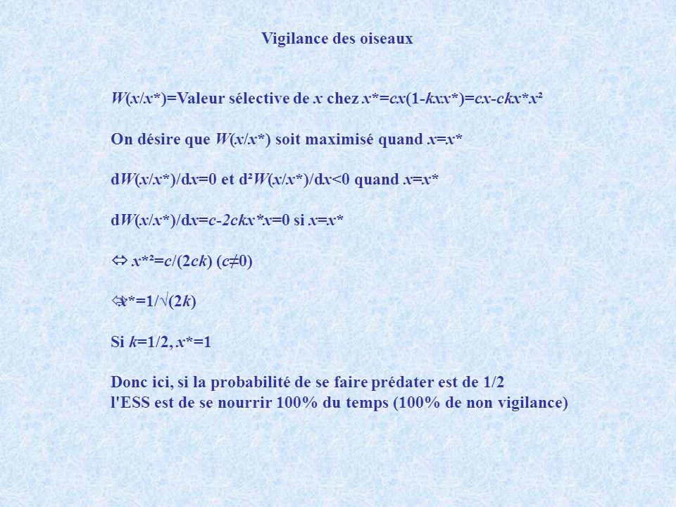 W(x/x*)=Valeur sélective de x chez x*=cx(1-kxx*)=cx-ckx*x² On désire que W(x/x*) soit maximisé quand x=x* dW(x/x*)/dx=0 et d²W(x/x*)/dx<0 quand x=x* d