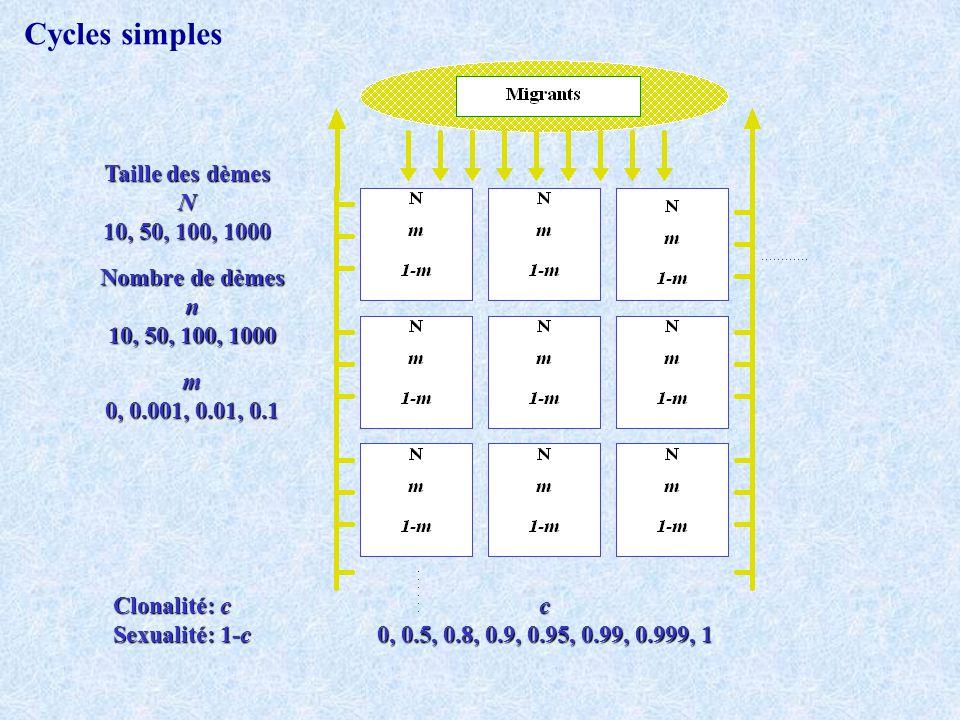 Clonalité: c Sexualité: 1-c Taille des dèmes N 10, 50, 100, 1000 Nombre de dèmes n 10, 50, 100, 1000 m 0, 0.001, 0.01, 0.1 c 0, 0.5, 0.8, 0.9, 0.95, 0.99, 0.999, 1 Cycles simples