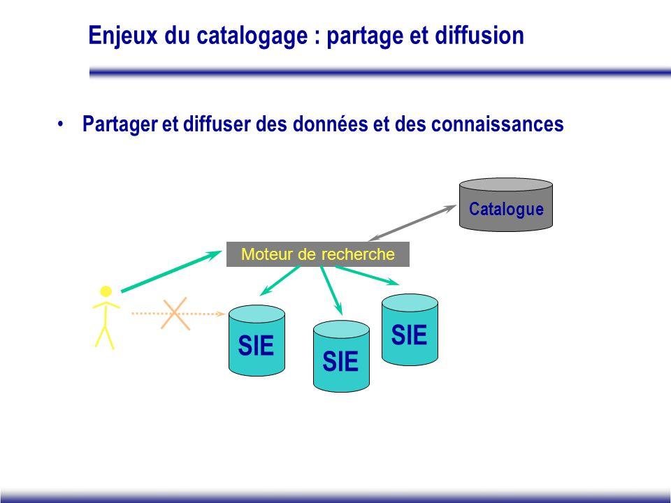 Enjeux du catalogage : partage et diffusion Partager et diffuser des données et des connaissances Moteur de recherche SIE Catalogue